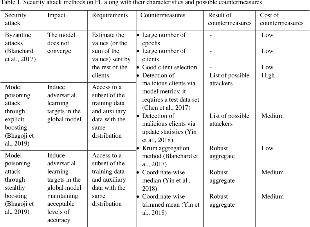 Figure 2 for Achieving Security and Privacy in Federated Learning Systems: Survey, Research Challenges and Future Directions