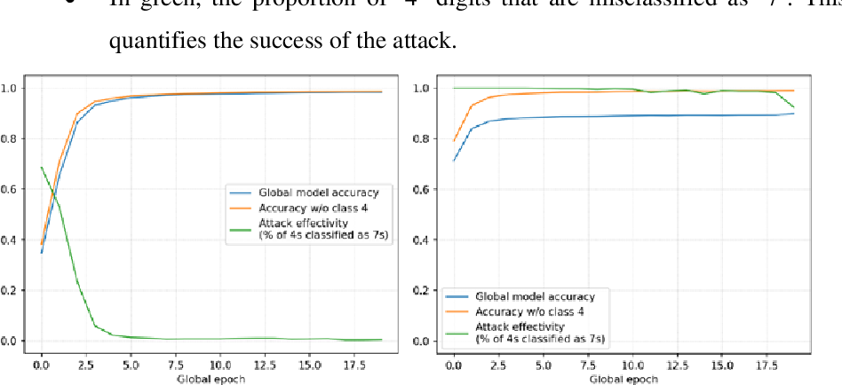 Figure 3 for Achieving Security and Privacy in Federated Learning Systems: Survey, Research Challenges and Future Directions