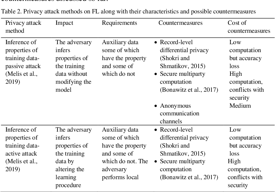 Figure 4 for Achieving Security and Privacy in Federated Learning Systems: Survey, Research Challenges and Future Directions