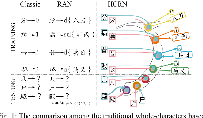 Figure 1 for Hippocampus-heuristic Character Recognition Network for Zero-shot Learning