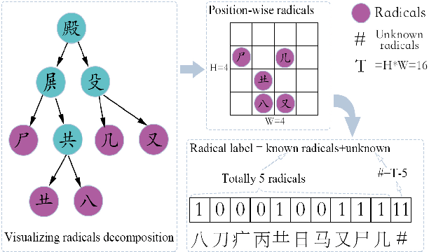 Figure 2 for Hippocampus-heuristic Character Recognition Network for Zero-shot Learning