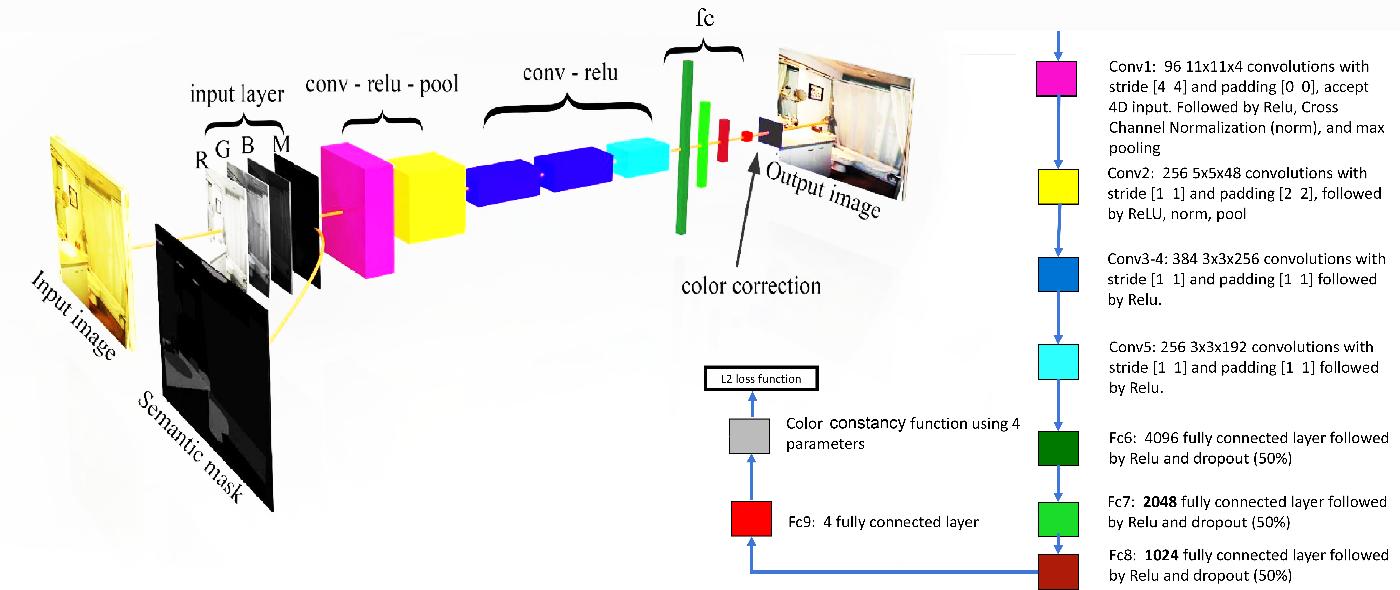 Figure 2 for Semantic White Balance: Semantic Color Constancy Using Convolutional Neural Network