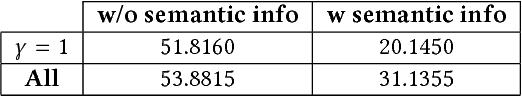 Figure 1 for Semantic White Balance: Semantic Color Constancy Using Convolutional Neural Network