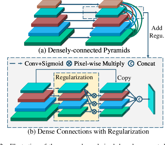 Figure 2 for Regularized Densely-connected Pyramid Network for Salient Instance Segmentation