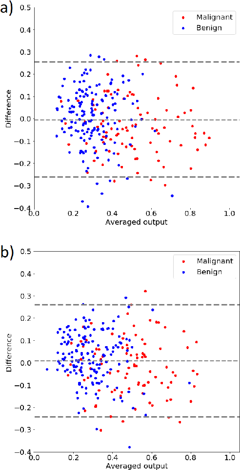 Figure 4 for Impact of ultrasound image reconstruction method on breast lesion classification with neural transfer learning