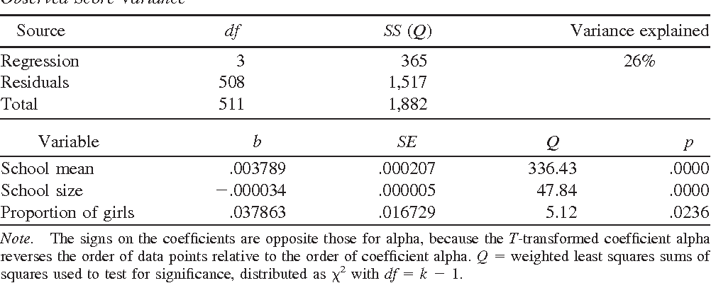 Table 3 From Meta Analysis Of Coefficient Alpha Semantic Scholar