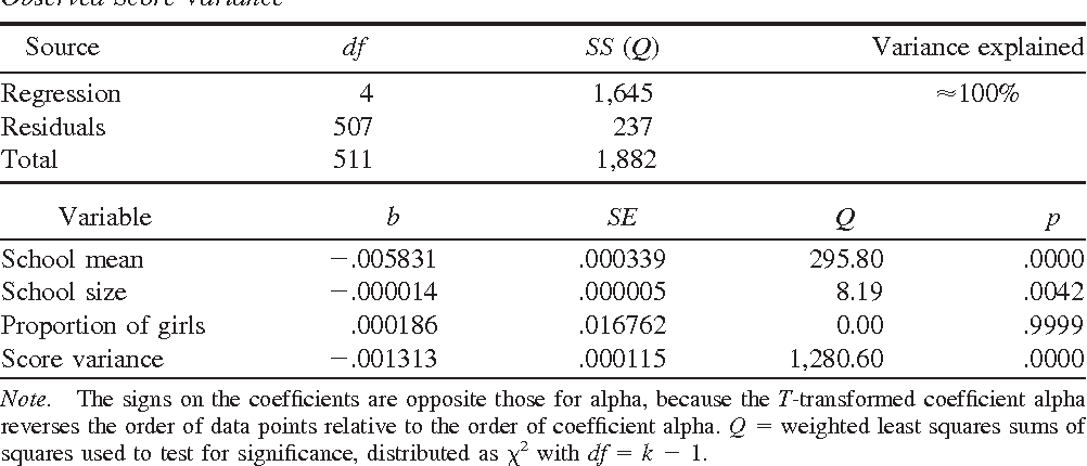 Table 4 From Meta Analysis Of Coefficient Alpha Semantic Scholar