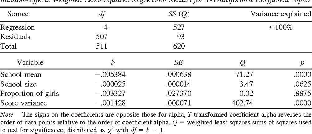 Table 5 From Meta Analysis Of Coefficient Alpha Semantic Scholar