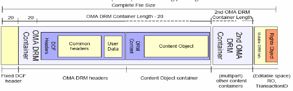Figure 1 from Using OMA DRM 2 0 Protected Content - Ogg Vorbis