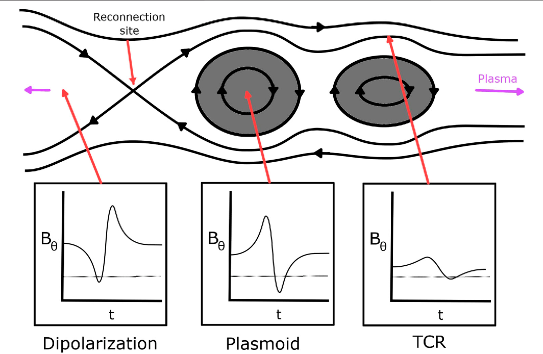 Figure 1 for Machine Learning Applications to Kronian Magnetospheric Reconnection Classification