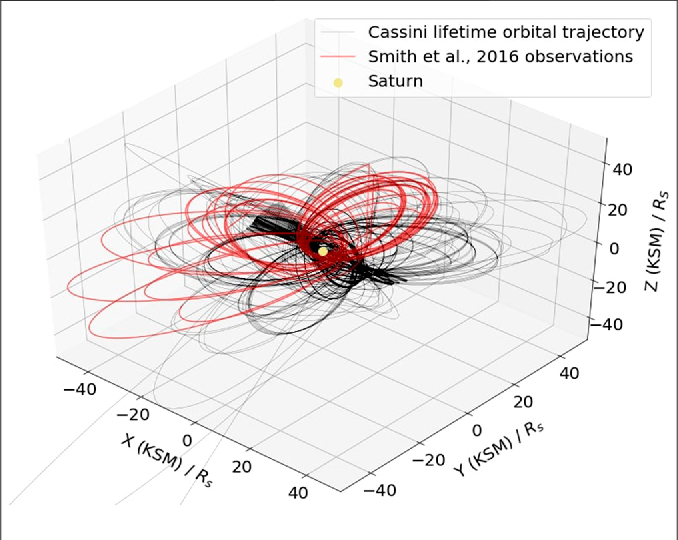 Figure 3 for Machine Learning Applications to Kronian Magnetospheric Reconnection Classification
