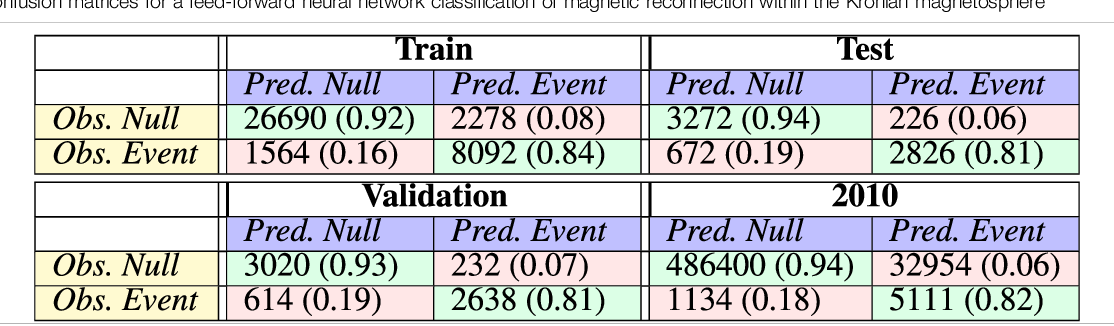 Figure 4 for Machine Learning Applications to Kronian Magnetospheric Reconnection Classification