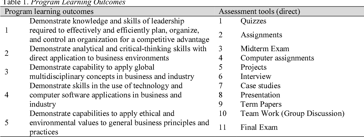 PDF] Does Managing Courses Using Course Learning Outcomes