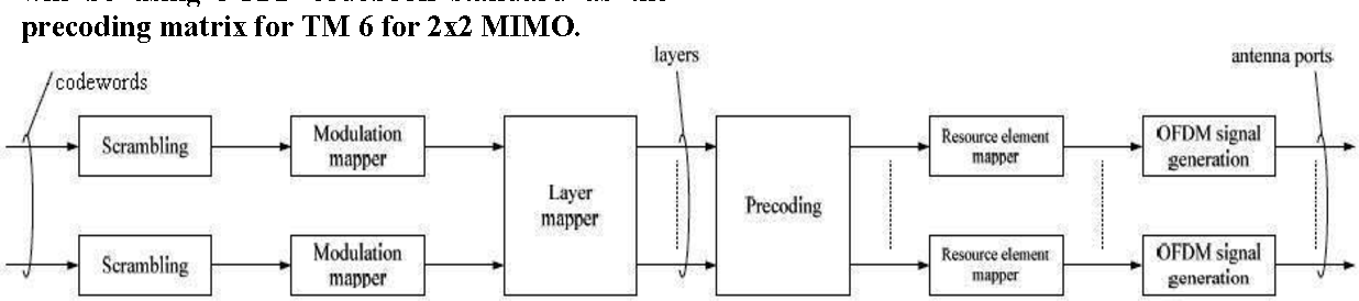 Design and implementation of linear precoding LTE downlink