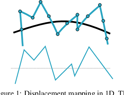 Figure 1 for Geometry-Consistent Neural Shape Representation with Implicit Displacement Fields