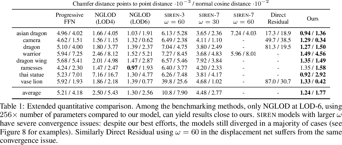 Figure 2 for Geometry-Consistent Neural Shape Representation with Implicit Displacement Fields