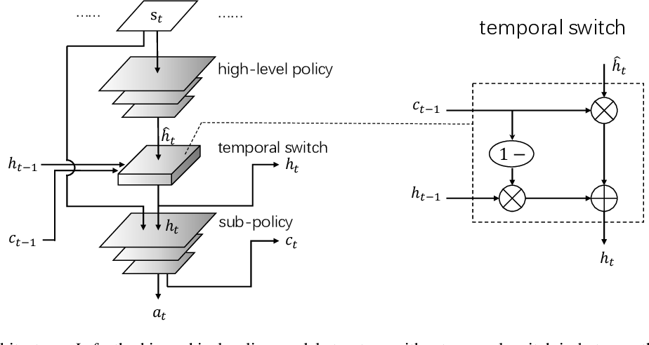 Figure 1 for Temporal-adaptive Hierarchical Reinforcement Learning