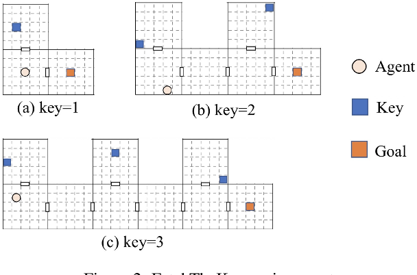 Figure 2 for Temporal-adaptive Hierarchical Reinforcement Learning