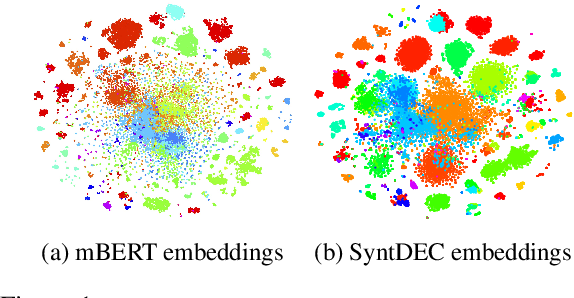 Figure 1 for Clustering Contextualized Representations of Text for Unsupervised Syntax Induction