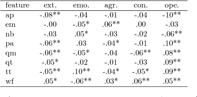 Figure 1 for PR2: A Language Independent Unsupervised Tool for Personality Recognition from Text