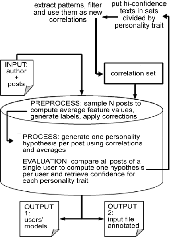 Figure 2 for PR2: A Language Independent Unsupervised Tool for Personality Recognition from Text