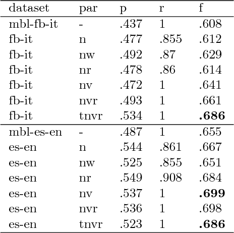 Figure 3 for PR2: A Language Independent Unsupervised Tool for Personality Recognition from Text