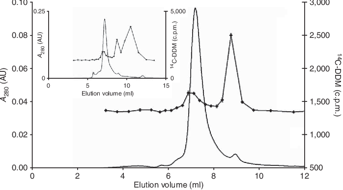 Figure 5 | Size-exclusion chromatography-HPLC elution profiles for BmrA and n-dodecyl-b-D-maltoside (DM). Elution profile at 280 nm (straight line) and 14C-DM-binding level (filled squares) after the second run on a TSK-gel G3000SWXL column. Inset, elution profile at 280 nm (straight line) and 14C-DM-binding level (filled squares) after the first run. AU, absorbance units. This figure is reproduced with permission from ref. 20.