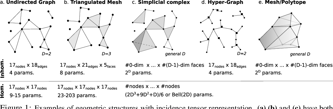 Figure 1 for Incidence Networks for Geometric Deep Learning