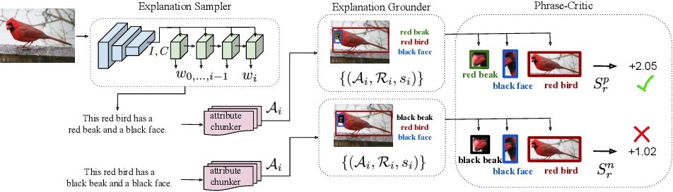 Figure 3 for Grounding Visual Explanations