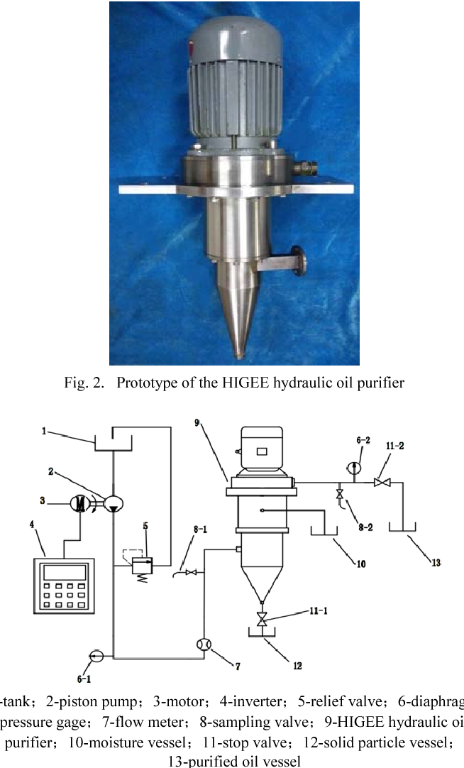 Experiment study on a hydraulic oil purifier based on HIGEE