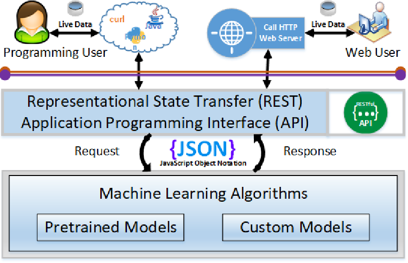 Figure 2 for DeepSun: Machine-Learning-as-a-Service for Solar Flare Prediction