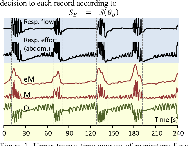 Fig. 1 shows exemplary time-courses of these signals. It is of fundamental importance for our approach, that clinically relevant cases of SRBD typically exhibit repetitive sequences of respiratory events. As fig. 1 demonstrates, these elicit time-locked quasi-periodic lowfrequency modulations in each of the series Q, M, and eM. We have recently developed a method that quantifies the joint occurrence of such oscillations in these three series (after band-pass filtering) for detection of SRBD in epochs of Tep = 60s duration [10, 11]. Its output is a binary statement c(n) {0, 1}, where c(n) = 1 indicates the presence of events in epoch n. It is based on the selection of a candidate prototype event pattern with a fixed duration of 30s for each epoch. The candidate is initially located as the dominant extremum in the bandpass filtered Q-series. If an epoch truly contains respiratory events, the modulations are expected to occur coincidently in all series. Therefore, in the same temporal position as determined in Q, candidates in eM and M are extracted after band-pass filtering. In each of the three series, the recurrence of the candidate pattern in the epoch's local vicinity (5 min) is probed separately by means of normalized cross-correlation. Finally, the three correlation functions are multiplied element-wise [10]. Again, in case of respiratory events, the maxima should coincide resulting in their relative augmentation in the product correlation function. The final classification feature consists in the sum of all product correlation values that exceed a pre-specified threshold. ROCanalysis resulted in an epoch-based sensitivity of 0.855 and a specificity of 0.86 for the clinical sample [10].