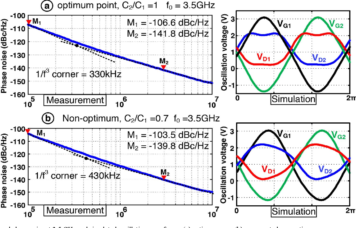 Figure 22 From A Class F Cmos Oscillator Semantic Scholar With Quadrature Output Using 567 Ic Measured Phase Noise At 35 Ghz And Simulated Oscillation Waveforms