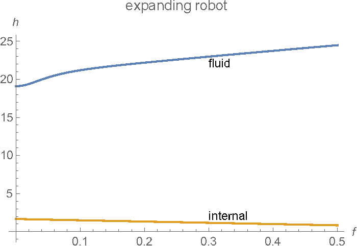 Figure 3 for Energy Dissipation by Metamorphic Micro-Robots in Viscous Fluids