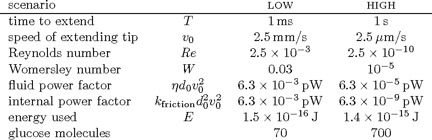 Figure 4 for Energy Dissipation by Metamorphic Micro-Robots in Viscous Fluids