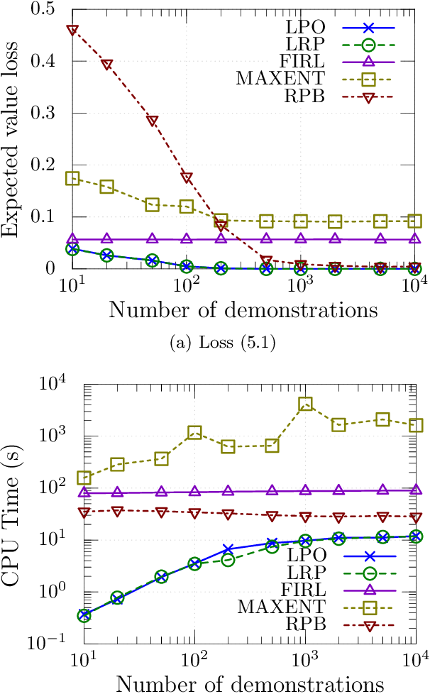 Figure 1 for Probabilistic inverse reinforcement learning in unknown environments