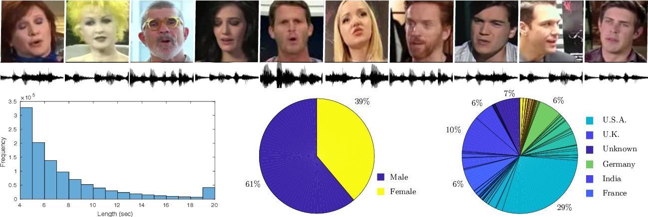 Figure 2 for VoxCeleb2: Deep Speaker Recognition