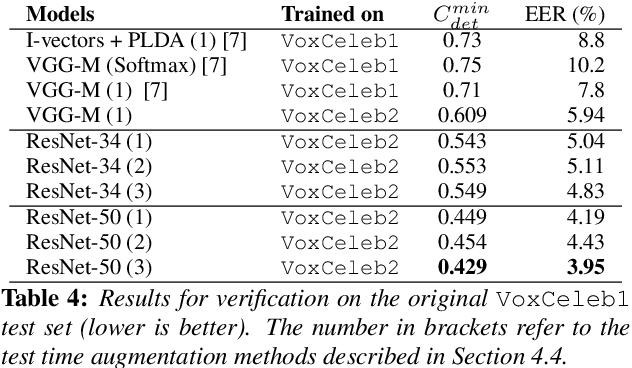 Figure 4 for VoxCeleb2: Deep Speaker Recognition