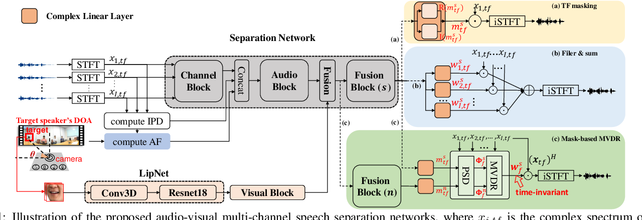 Figure 1 for Audio-visual Multi-channel Recognition of Overlapped Speech