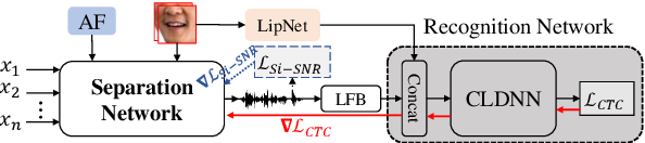 Figure 3 for Audio-visual Multi-channel Recognition of Overlapped Speech