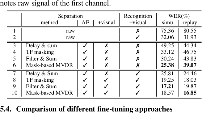 Figure 4 for Audio-visual Multi-channel Recognition of Overlapped Speech