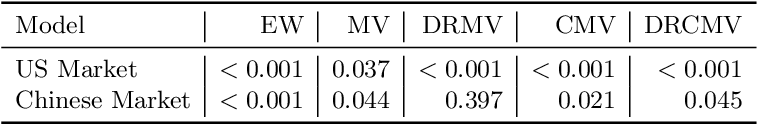 Figure 2 for Robustifying Conditional Portfolio Decisions via Optimal Transport