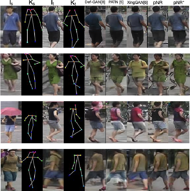 Figure 3 for Pose Guided Person Image Generation with Hidden p-Norm Regression