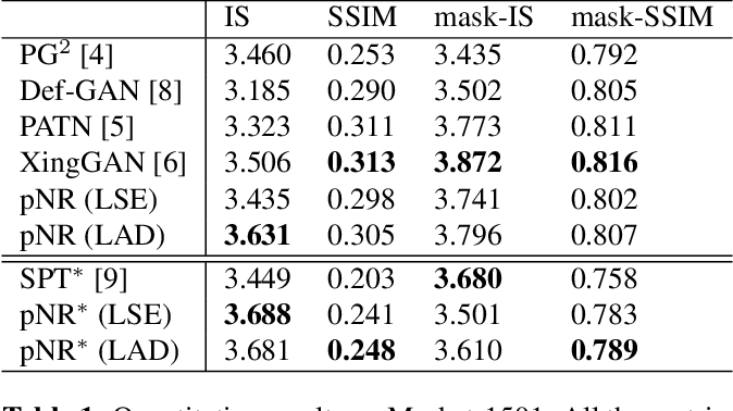 Figure 2 for Pose Guided Person Image Generation with Hidden p-Norm Regression