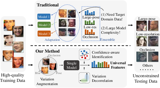 Figure 1 for Towards Universal Representation Learning for Deep Face Recognition