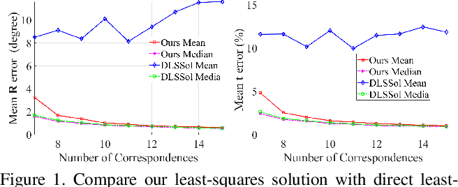 Figure 2 for Do not Omit Local Minimizer: a Complete Solution for Pose Estimation from 3D Correspondences