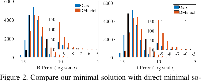 Figure 4 for Do not Omit Local Minimizer: a Complete Solution for Pose Estimation from 3D Correspondences