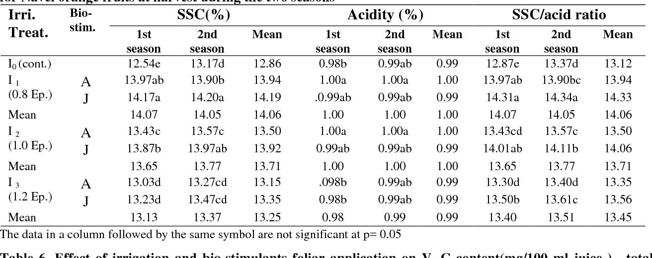 PDF] Effect of Irrigation Scheduling under some