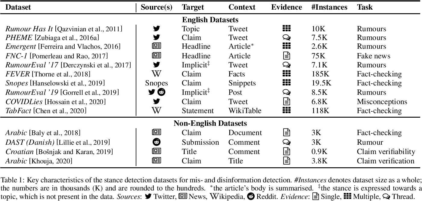 Figure 1 for A Survey on Stance Detection for Mis- and Disinformation Identification