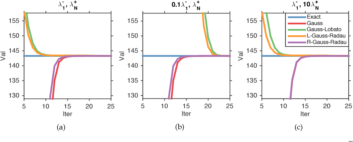 Figure 1 for Gauss quadrature for matrix inverse forms with applications